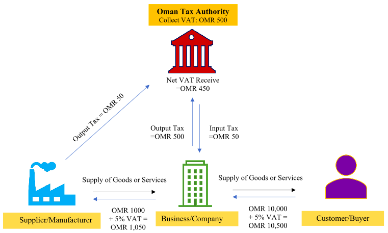 How VAT Works - VAT Consultant in Oman