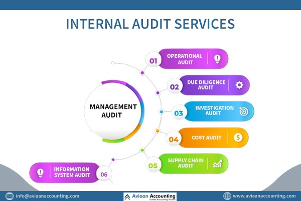 Internal Audit Services - Internal Audit