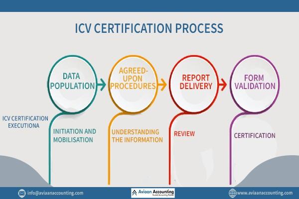 ICV Certificate Process